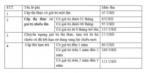 le-phi-giay-to-xuat-nhap-canh